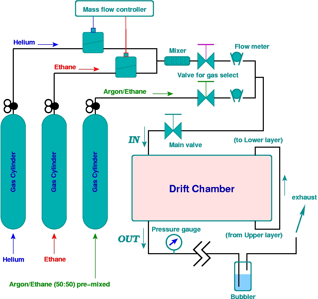 Gas Piping Connection Diagram - ( Simple Electronic Circuits ) •